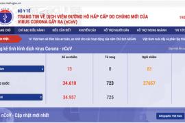 Cổng thông tin của Bộ Y tế về dịch nCoV đạt lượt truy cập lớn ngay khi ra mắt