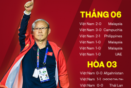 """Thống kê """"đáng sợ"""" của HLV Park Hang-seo khiến các đối thủ không muốn Việt Nam trở thành chủ nhà AFF Cup 2020"""