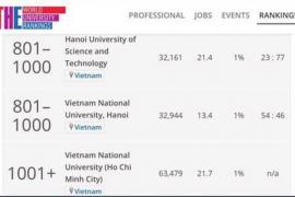 HOT: 2 trường Đại học của Việt Nam lọt top 1000 trường tốt nhất thế giới năm 2019