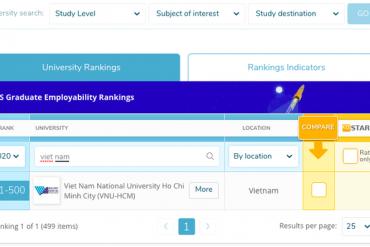 Một trường ĐH của Việt Nam lọt top 500 trường tốt nhất thế giới về tỷ lệ sinh viên ra trường có việc làm