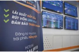 Tháng 9, giá trị phát hành trái phiếu doanh nghiệp sụt giảm đột ngột